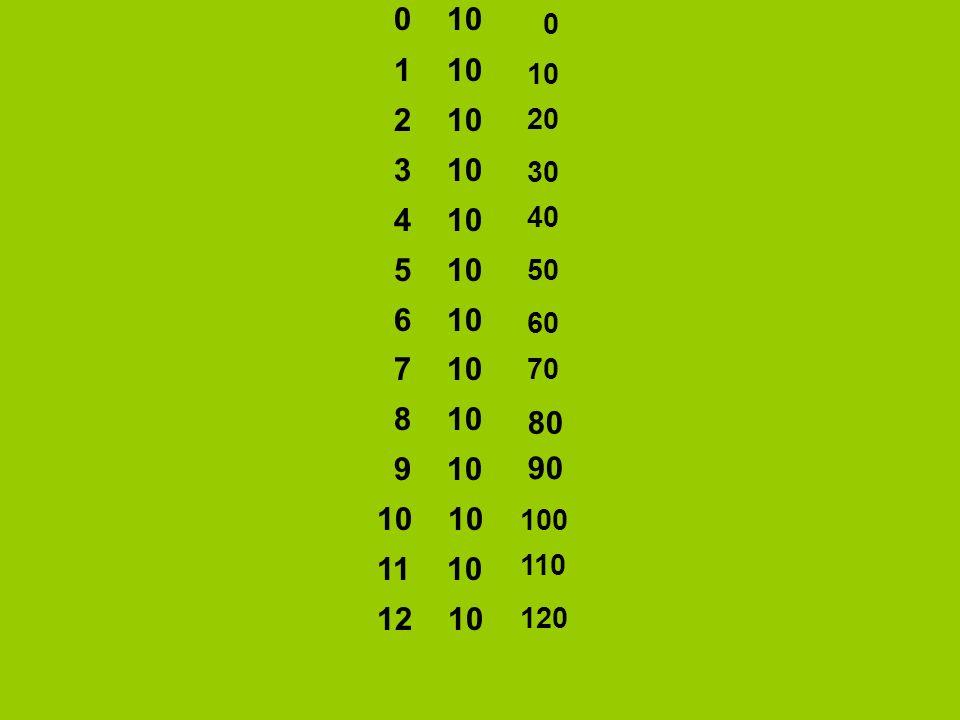 0 10 1 10. 2 10. 3 10. 4 10. 5 10. 6 10. 7 10. 8 10. 9 10. 10 10.
