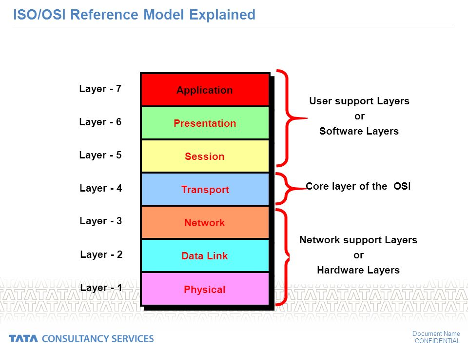 an analysis of the three layers of network components Components of a route analysis layer if you are finding the best route through three ensure you have the current route analysis layer visible on the network.