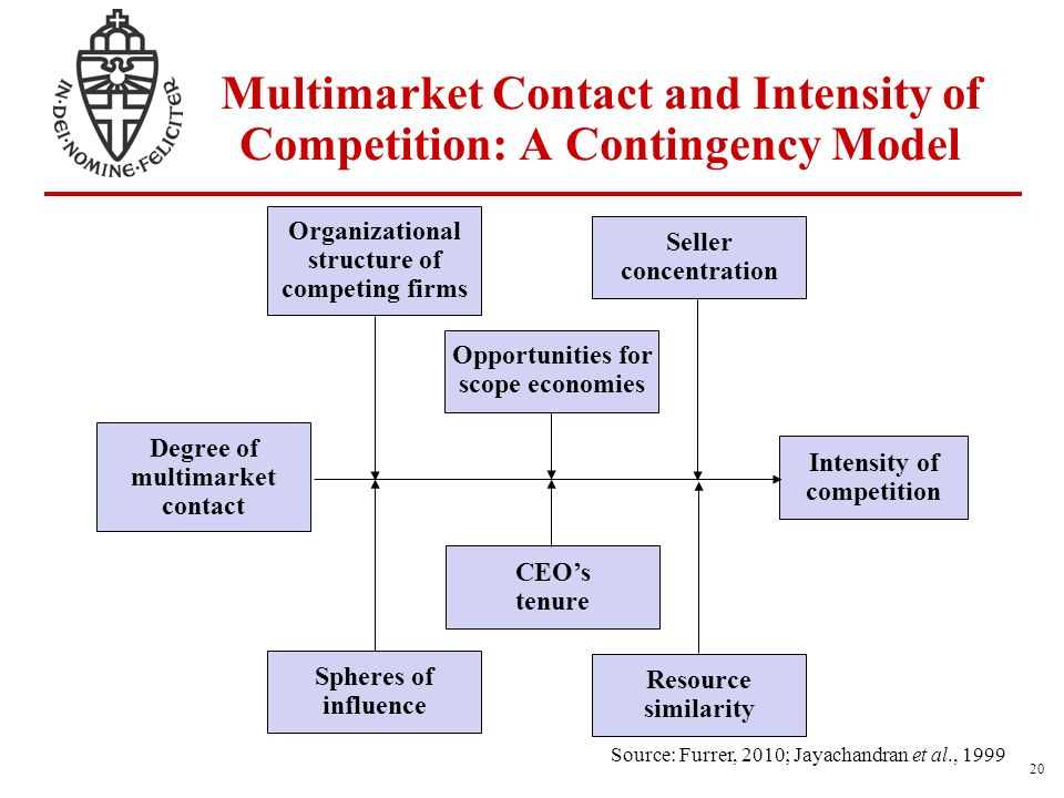 intensity of competitive rivalry marketing essay Competitive rivalry (essay sample) instructions: describe the impact of competitive rivalry and how it has revolutionized the movie theatre industry consider the american movie theatre industry and use the different strategies employed by the firms in the movie theatre industries include at least three sources and the mla format.