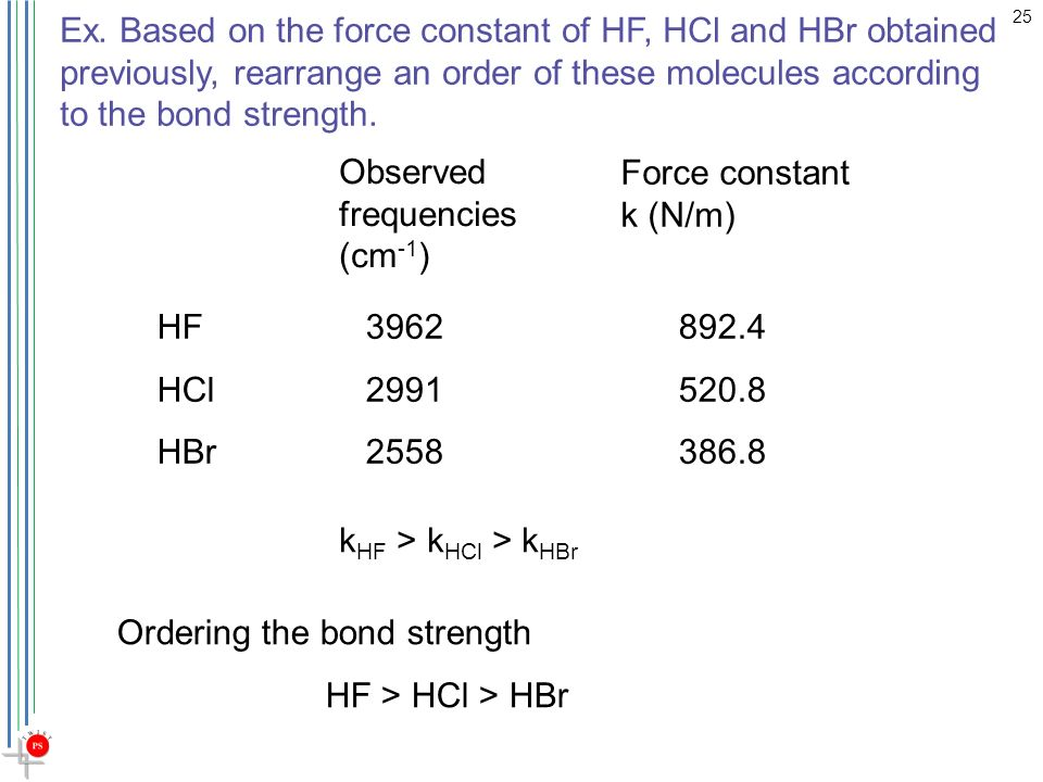 Procedure of finding force constant of