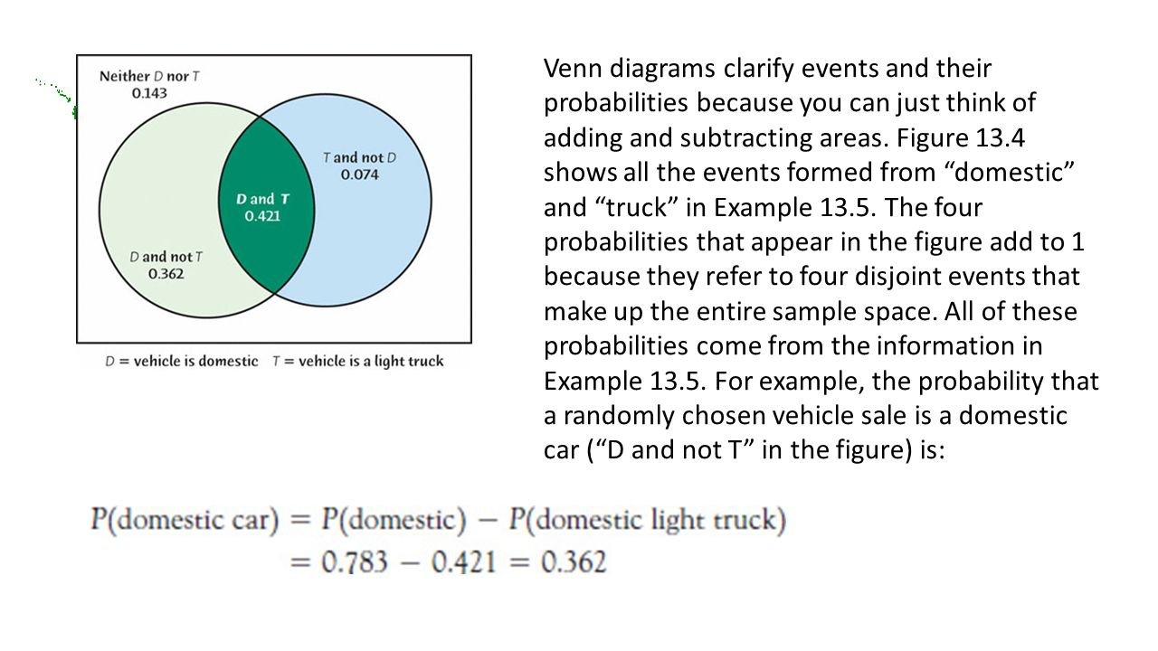 draw a venn diagram to illustrate this conditional cars are motor vehicles