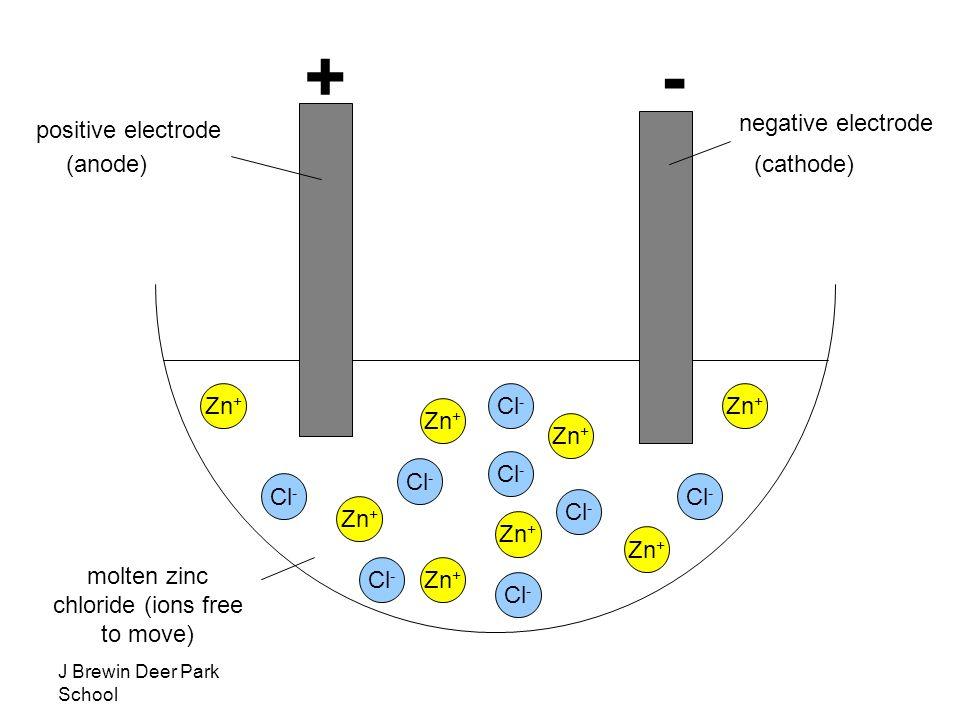 how to get molten zinc