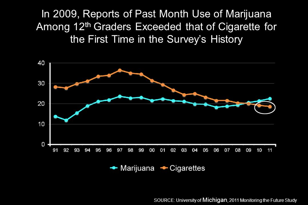 an analysis of the use of marijuana throughout the history Their satanic music, jazz and swing result from marijuana use states throughout the south began a known drug history they planted marijuana.