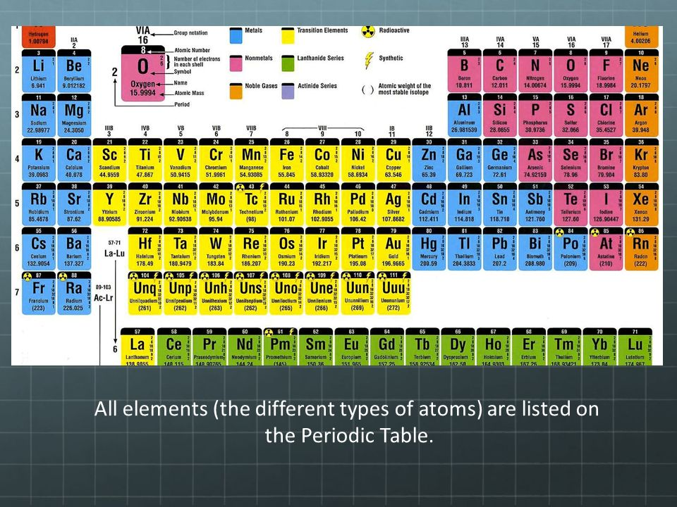 an analysis of the different kinds of atoms Cells are made from a few types of atoms  it is these electrons that determine  the chemical behavior of an atom, and all of the atoms of a given element   summary living organisms are autonomous, self-propagating chemical systems.