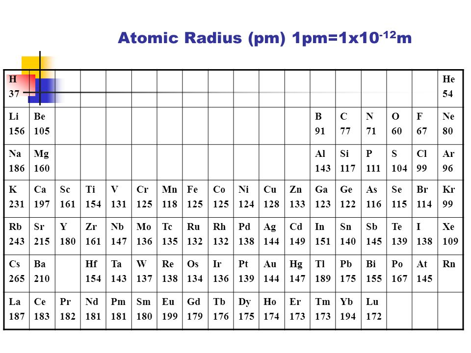 Periodic properties of elements in the periodic table ppt video 6 atomic radius urtaz Image collections