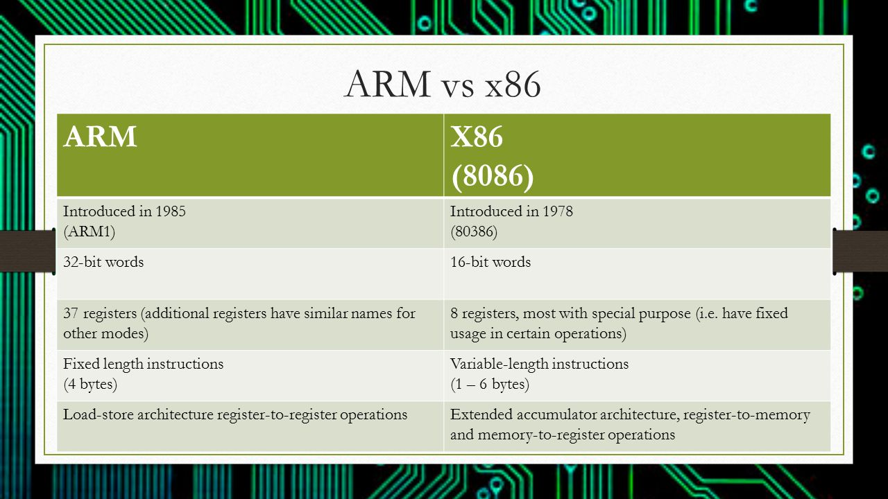 Arm X86 Architecture : How does arm architecture differ from ppt video