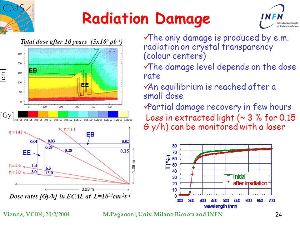 The Cms Electromagnetic Calorimeter Ppt Video Online