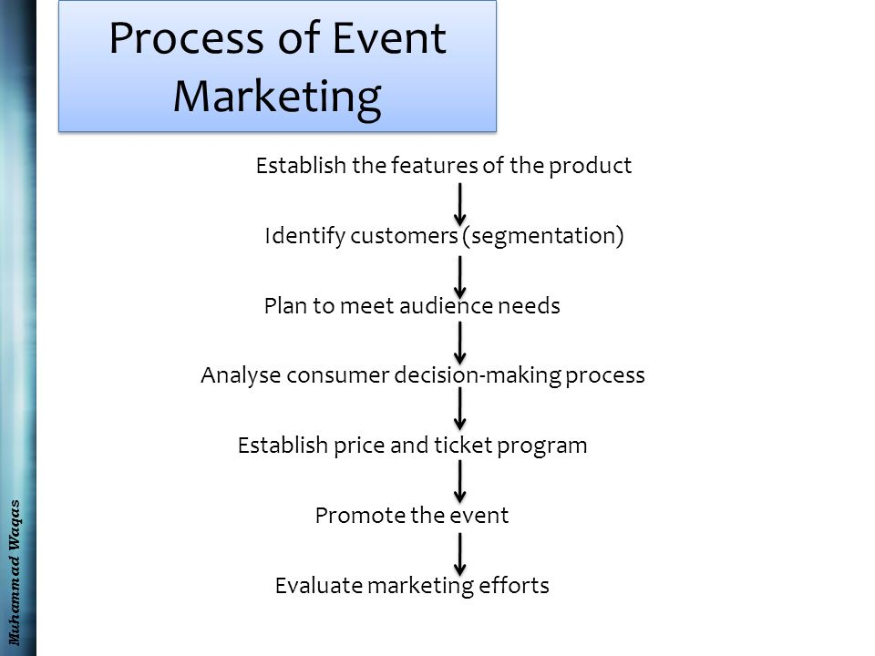 Role of Sales Promotion in Marketing Management