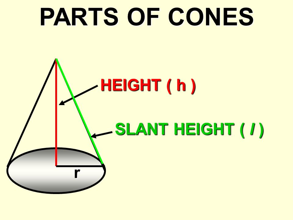 PARTS OF CONES HEIGHT ( h ) SLANT HEIGHT ( l ) r