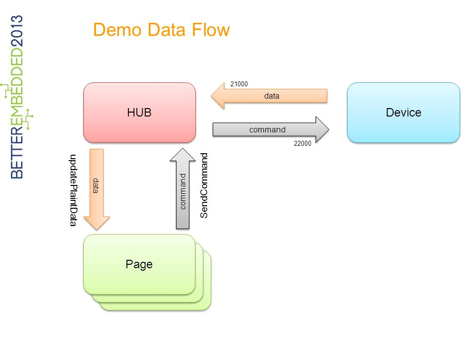 Demo Data Flow HUB Device Page Page Page updatePlaintData SendCommand