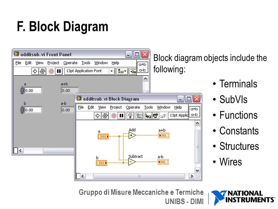 F. Block Diagram Terminals SubVIs Functions Constants Structures Wires