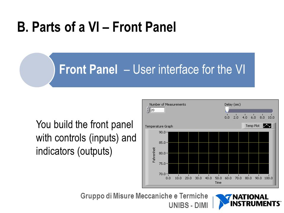 B. Parts of a VI – Front Panel