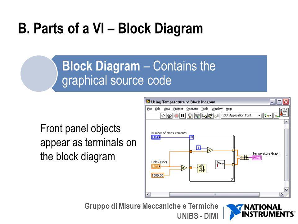 B. Parts of a VI – Block Diagram