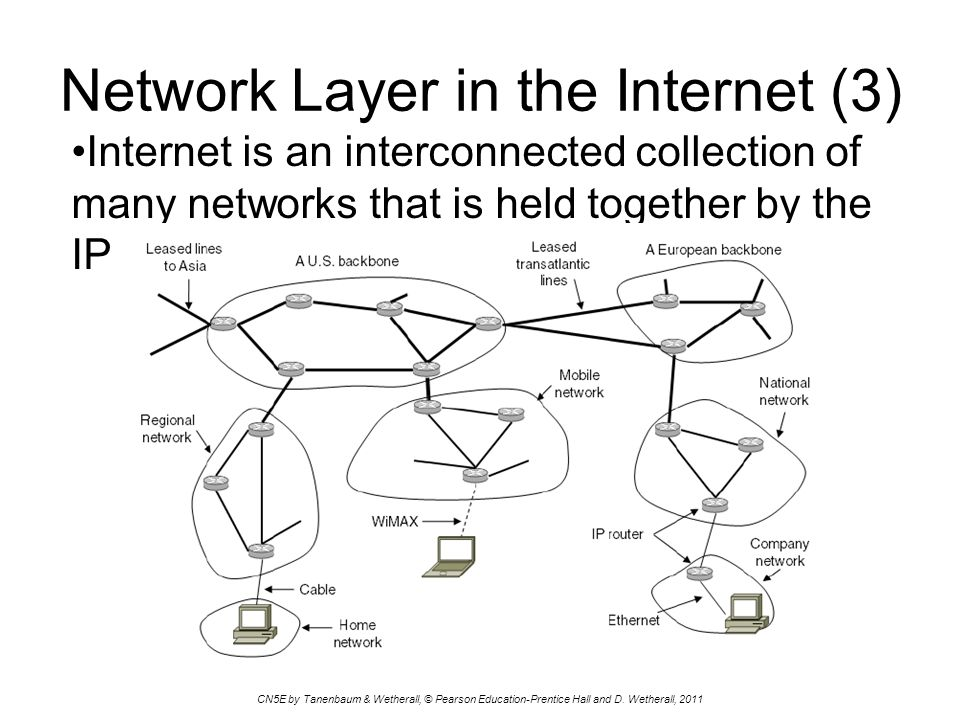 Network layer in the internet 3 ppt video online download network layer in the internet 3 ccuart Image collections