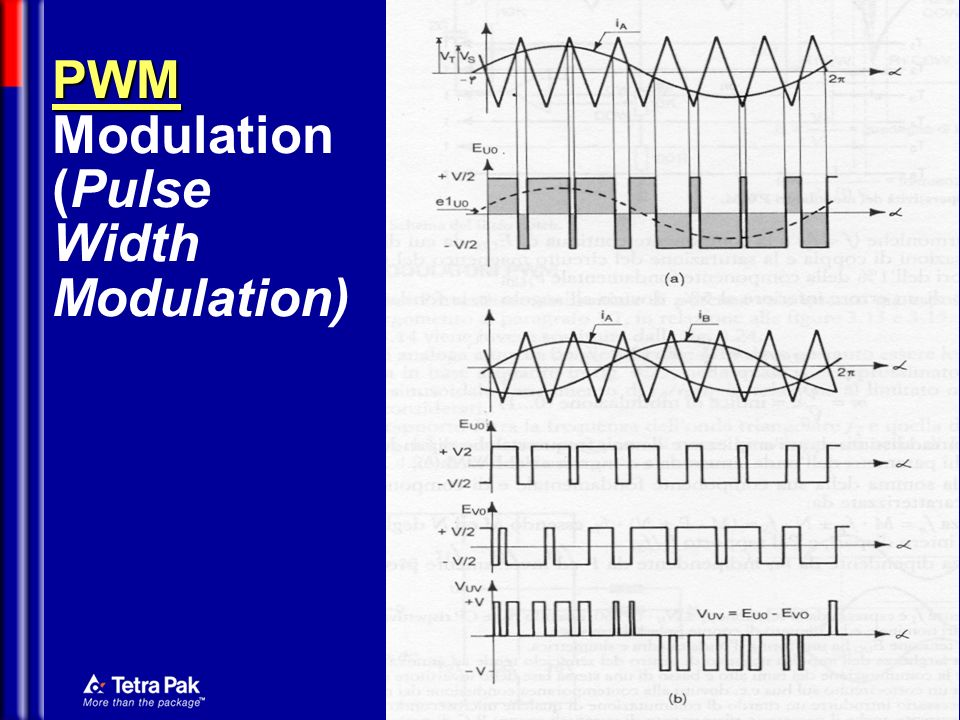 PWM Modulation (Pulse Width Modulation)