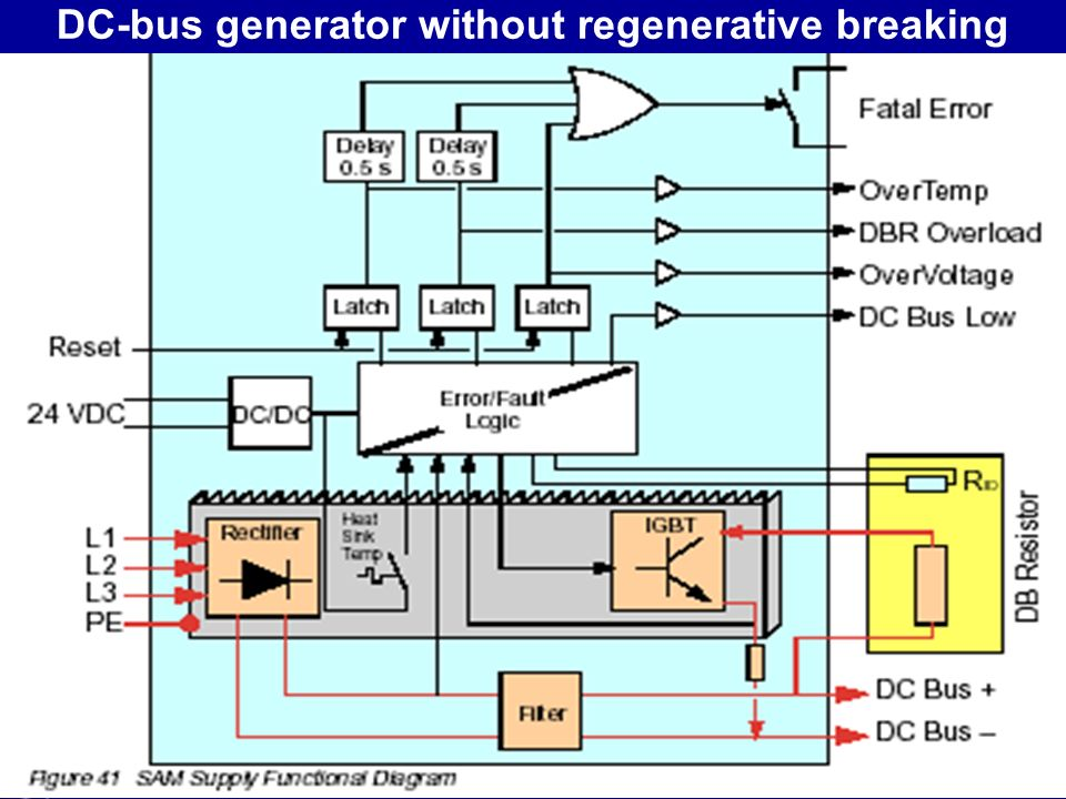 DC-bus generator without regenerative breaking