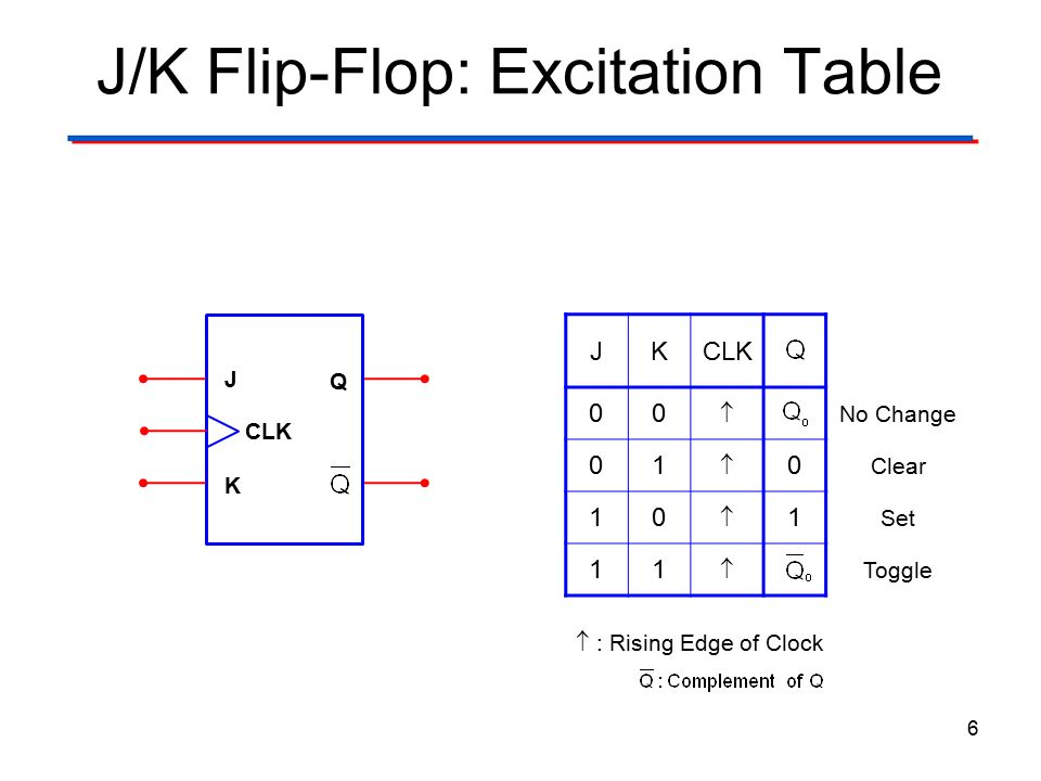 jk flip flop excitation table - 28 images