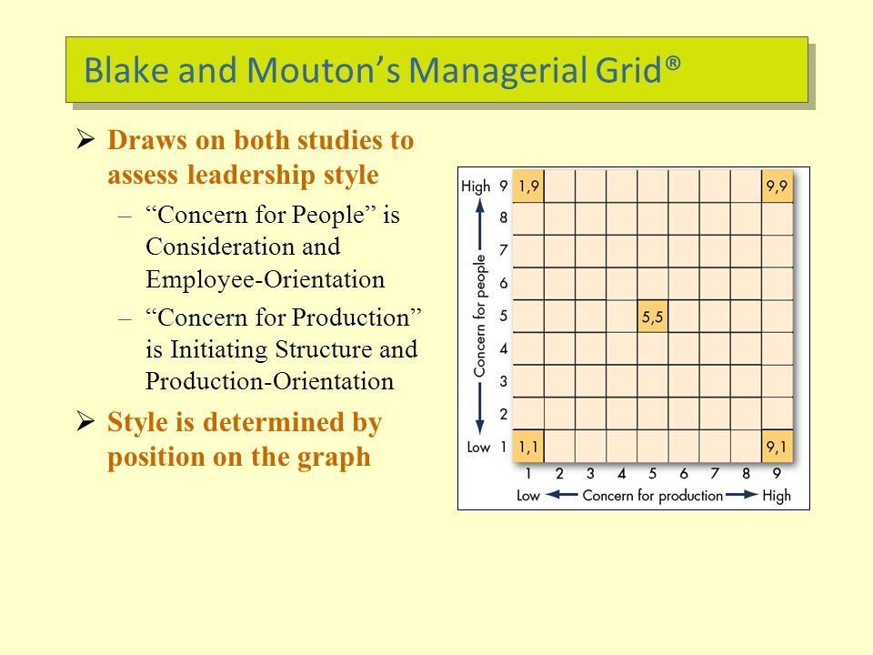 managerial grid theory