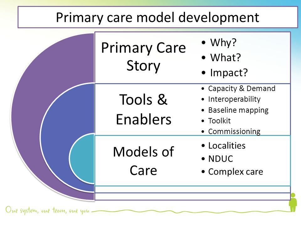 Nursing Staffing Model Primary – Wonderful Image Gallery