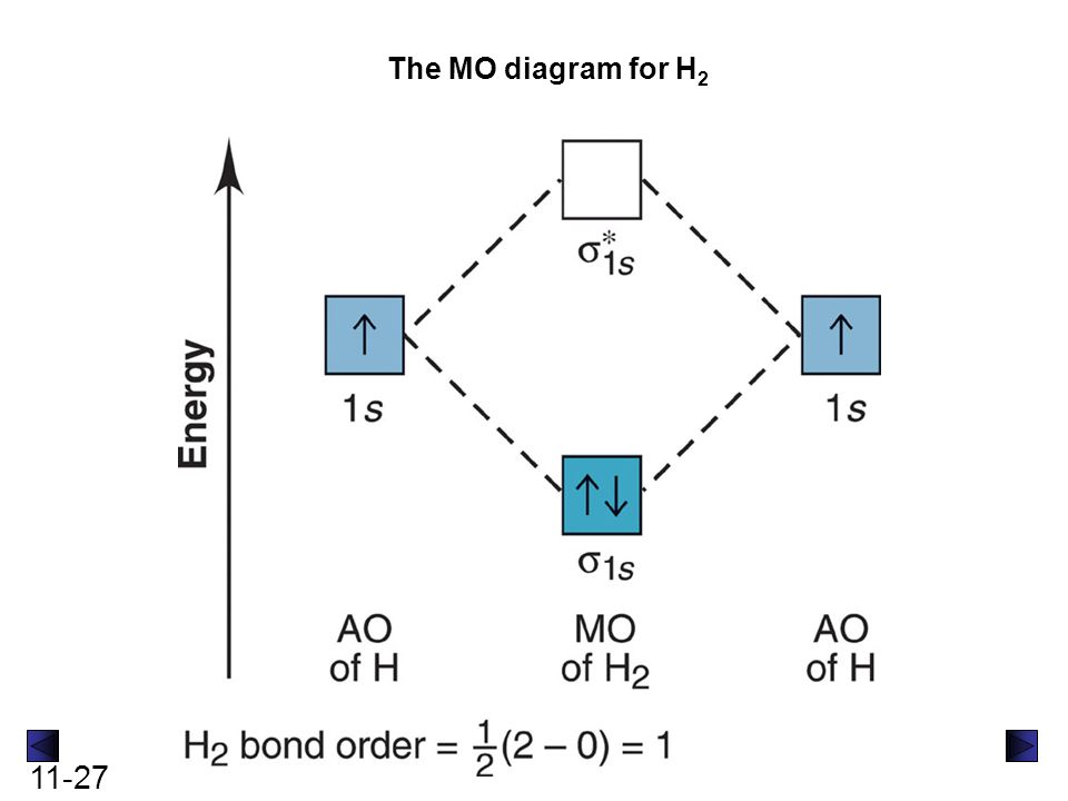 2 Mo Diagram For He2 - Wiring Diagram Schemes H2 Molecular Orbital Diagram