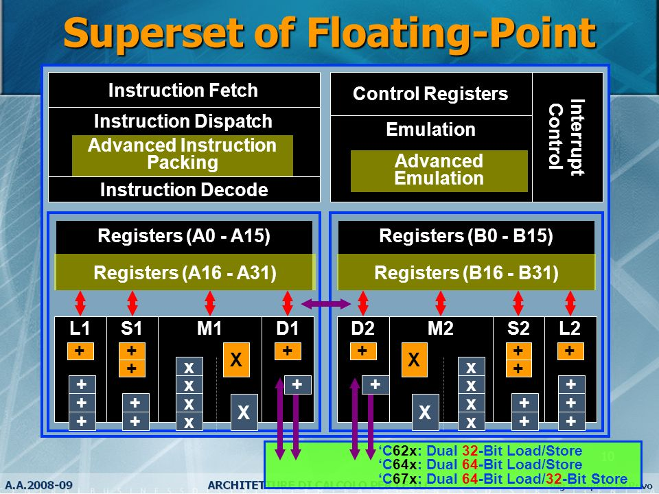 Superset of Floating-Point