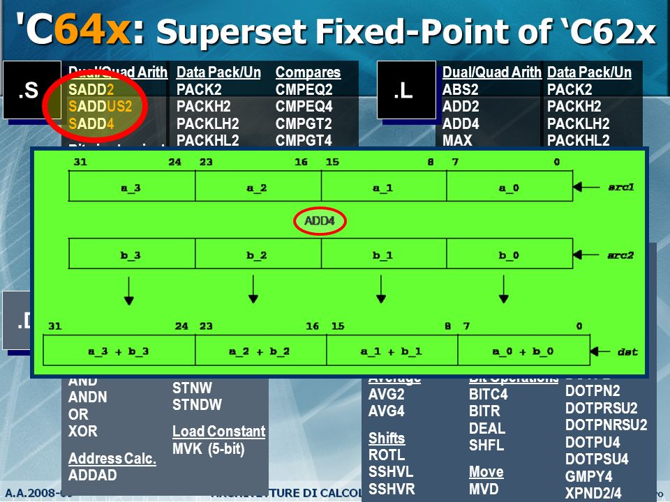 C64x: Superset Fixed-Point of 'C62x