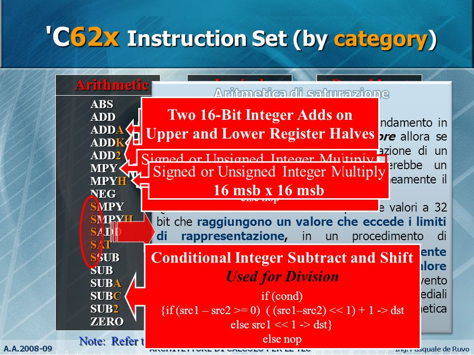 C62x Instruction Set (by category)