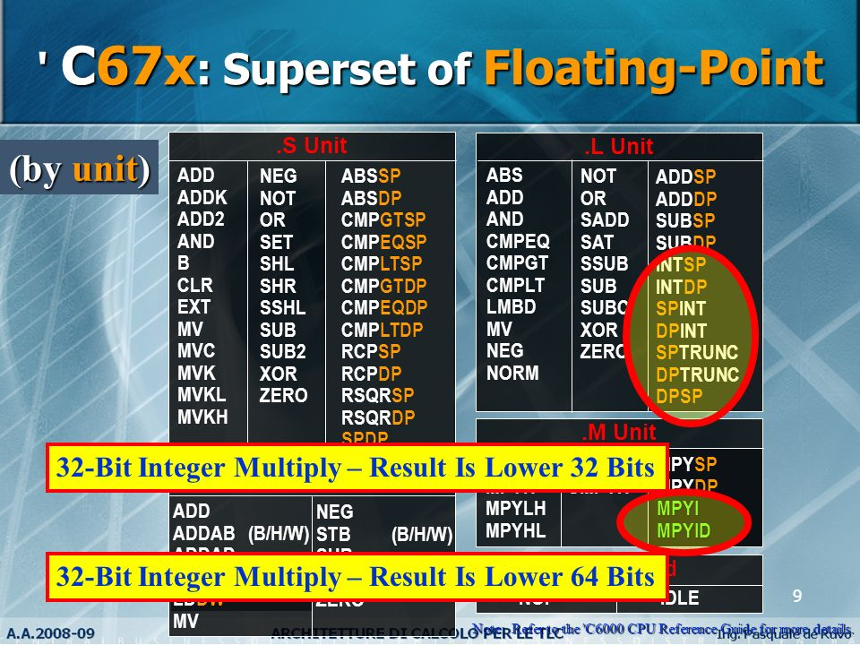 C67x: Superset of Floating-Point
