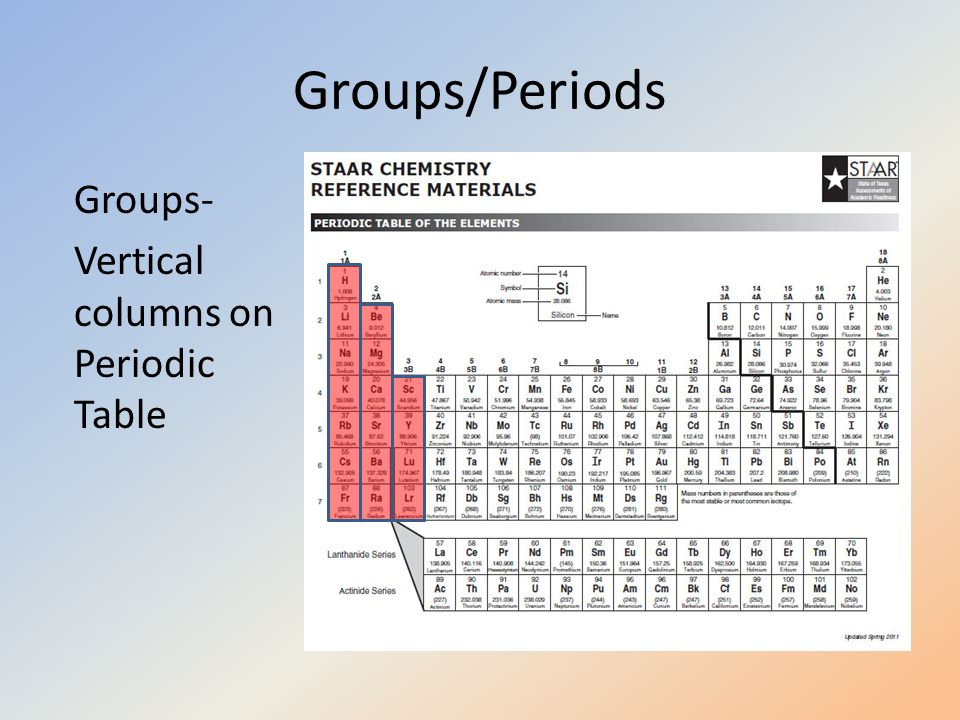 Periodic table of awesomeness elements ppt video for 11 groups of the periodic table