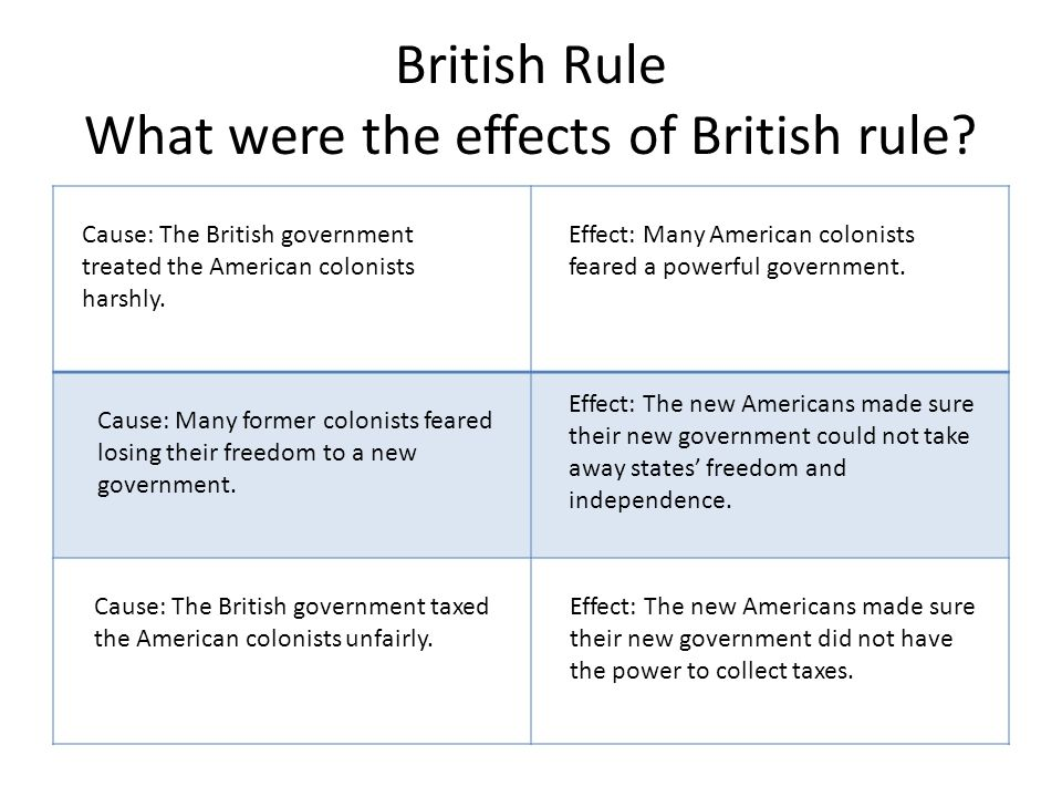 what problems did the british government Get an answer for 'how did the enlightenment influence the colonists' and find homework help for other history questions at enotes  states used many of these ideas in their new government.