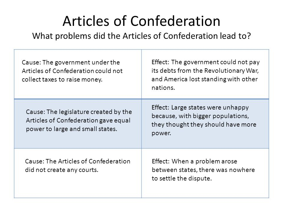 an analysis of the internal problems under the articles of confederation A short summary of the founding fathers's the articles of confederation (1781-1789) this free synopsis covers all the crucial plot points of the articles of confederation (1781-1789).