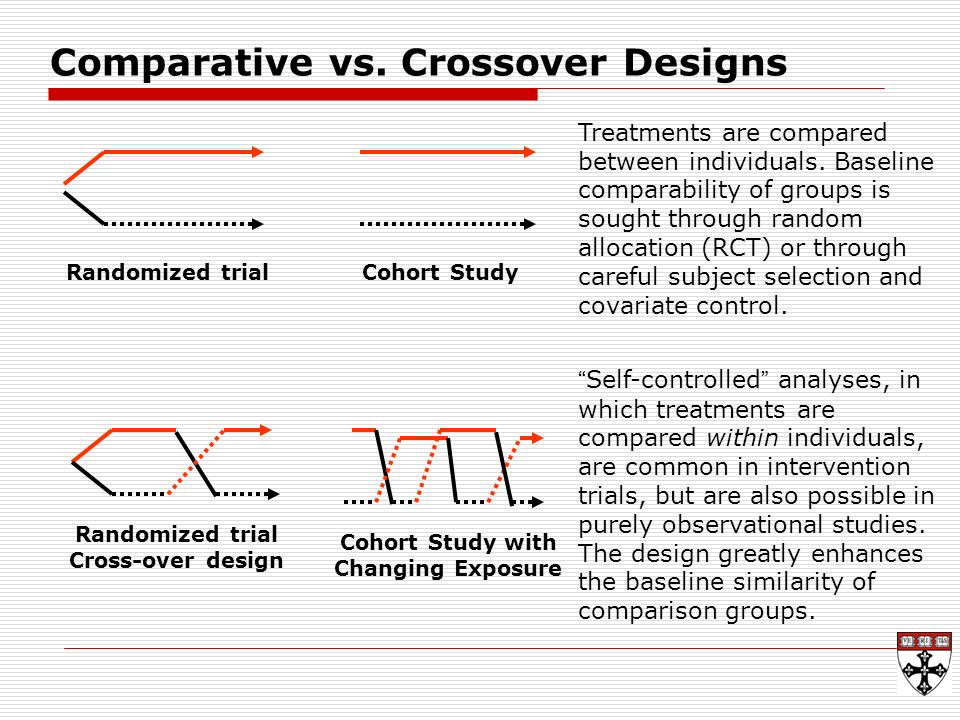 main difference between cohort and case control study Cohort studies begin with a group of people (a cohort) free of disease the people in the cohort are grouped by whether or not they are exposed to a potential cause of disease the whole cohort is followed over time to see if the development of new cases of the disease (or other outcome) differs.