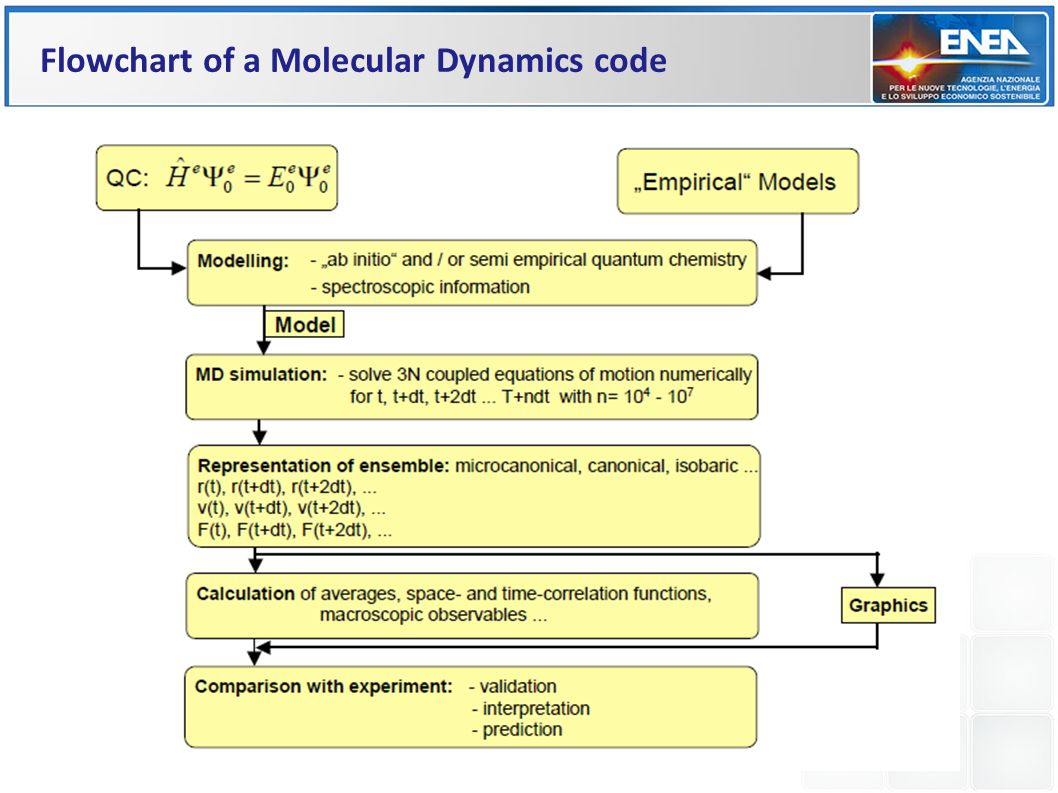 Flowchart of a Molecular Dynamics code
