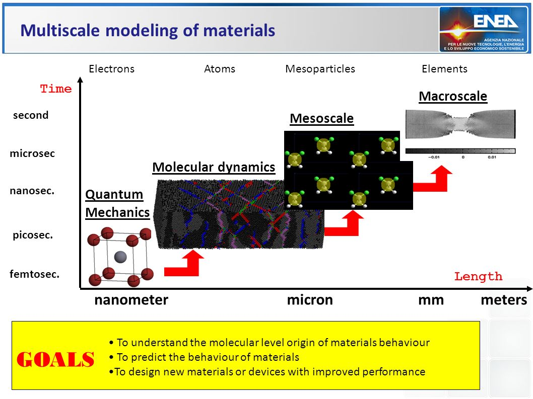 GOALS Multiscale modeling of materials nanometer micron mm meters