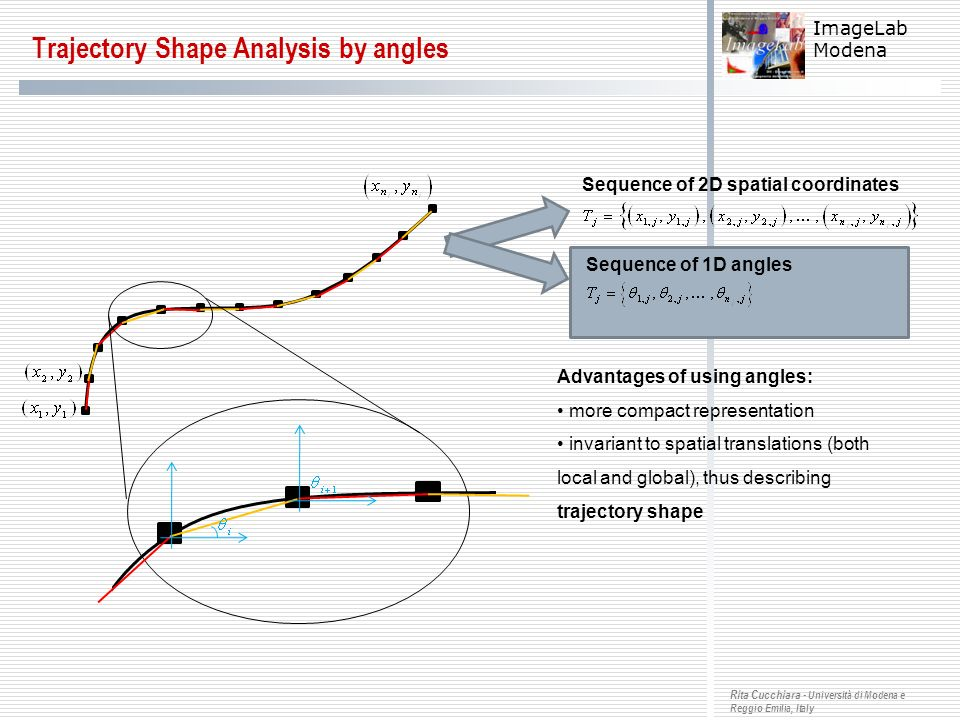 Trajectory Shape Analysis by angles