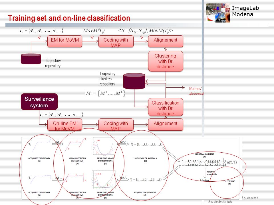 Training set and on-line classification
