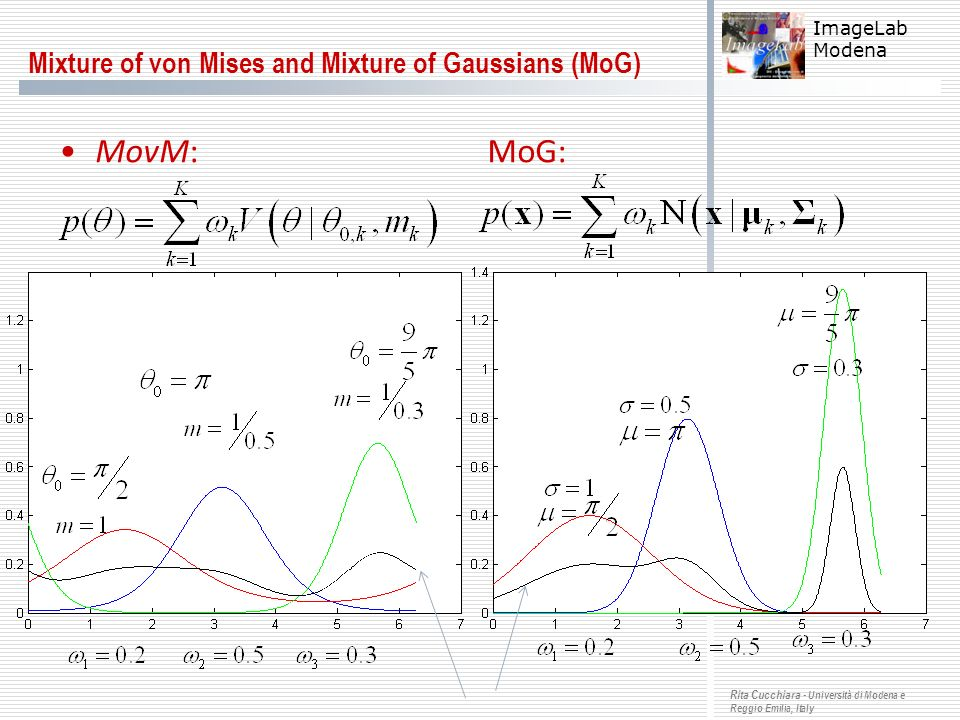 Mixture of von Mises and Mixture of Gaussians (MoG)