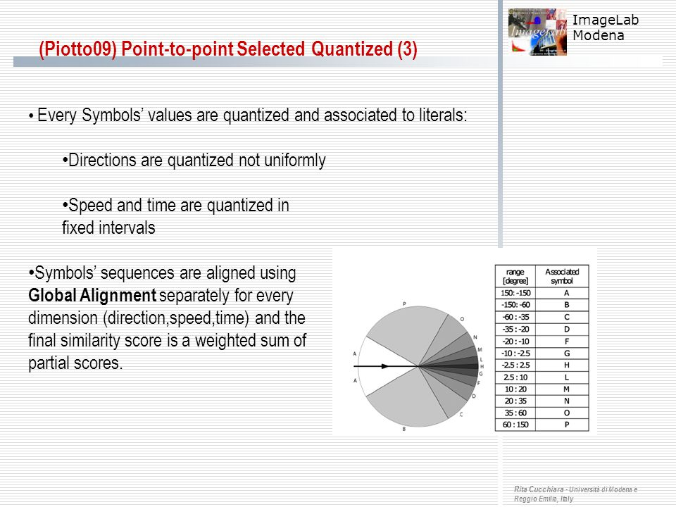 (Piotto09) Point-to-point Selected Quantized (3)