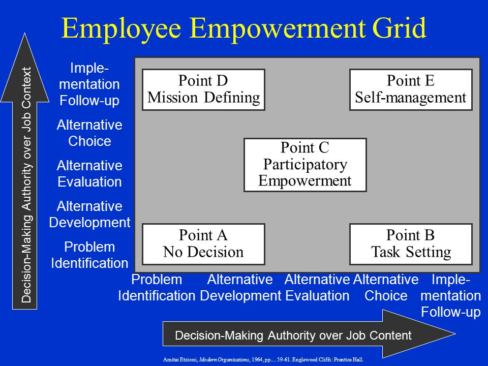 Why the Empowerment of Employees Is Becoming Important in Organizations