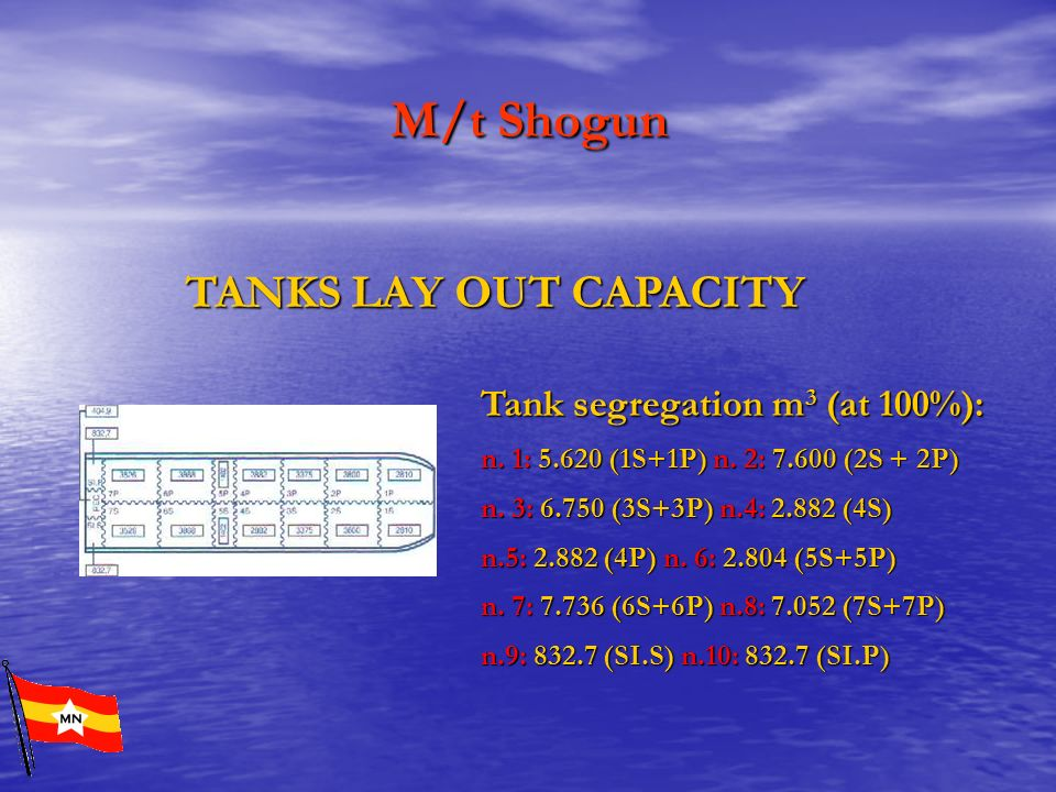 M/t Shogun TANKS LAY OUT CAPACITY Tank segregation m3 (at 100%):
