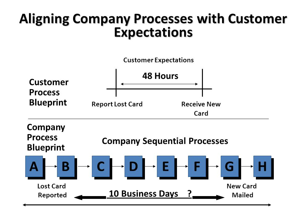 Customer vs company defined standards ppt video online download aligning company processes with customer expectations a b c d e f g h malvernweather Images