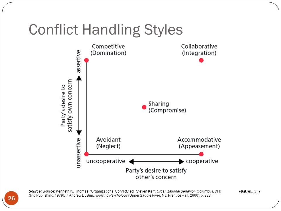 conflict resolution styles in organizational behaviour Full-text paper (pdf): organizational conflict management styles and   personalities, perceptions, values, behaviours, needs, interests and goals but are  all.