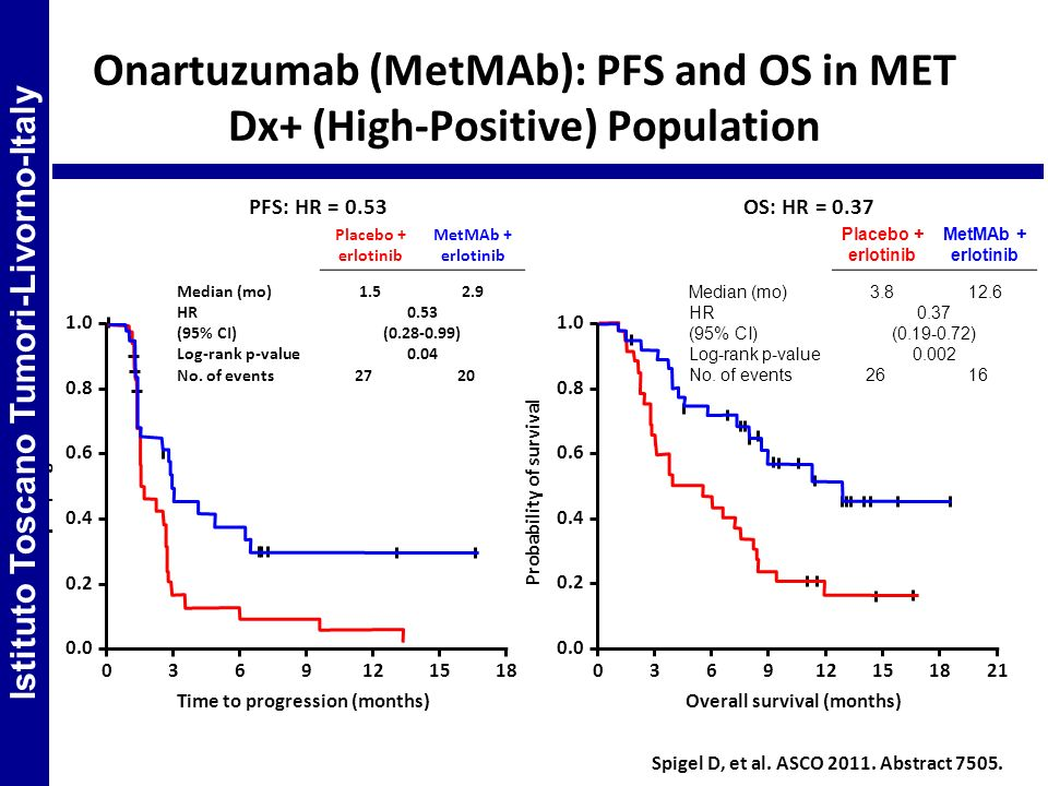 Onartuzumab (MetMAb): PFS and OS in MET Dx+ (High-Positive) Population