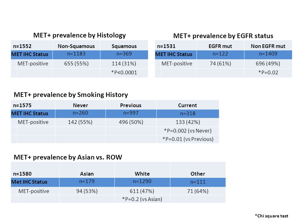 MET+ prevalence by Histology MET+ prevalence by EGFR status