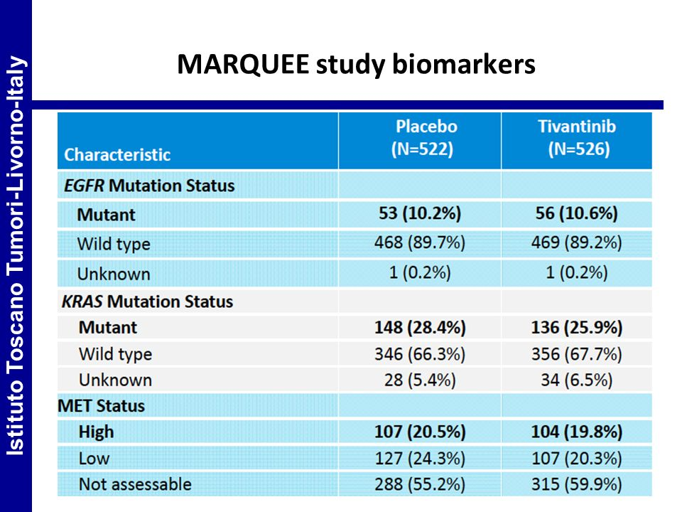 MARQUEE study biomarkers