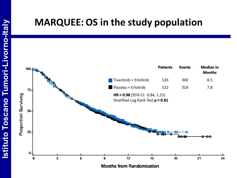 MARQUEE: OS in the study population