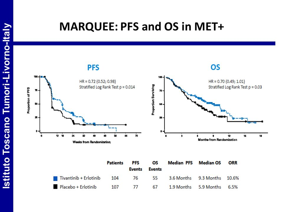 MARQUEE: PFS and OS in MET+