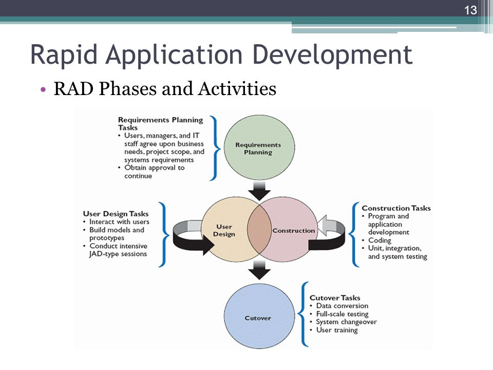 Determining Requirements Ppt Video Online Download