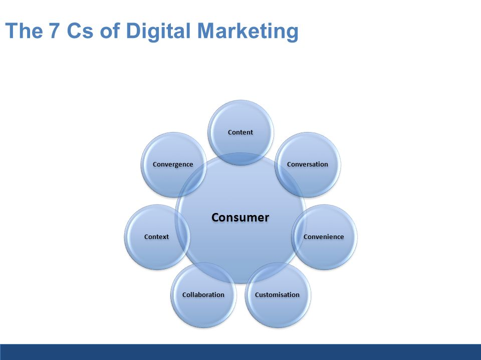 7cs of marketing 7cs of marketing in the digital era - content, context, community, communication, capture, collaboration and change by abhiseo.
