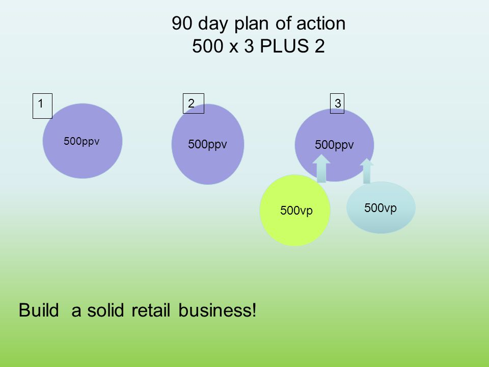 Why herbalife ppt video online download for Plus plan online